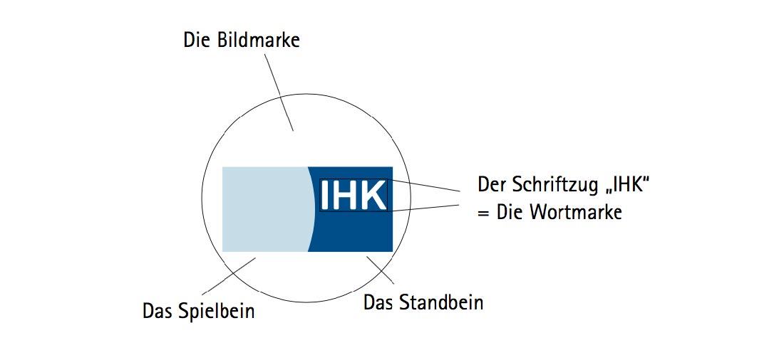 Spiel- und Standbein beim IHK-Logo